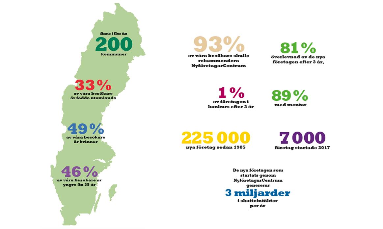 NyföretagarCentrum i siffror